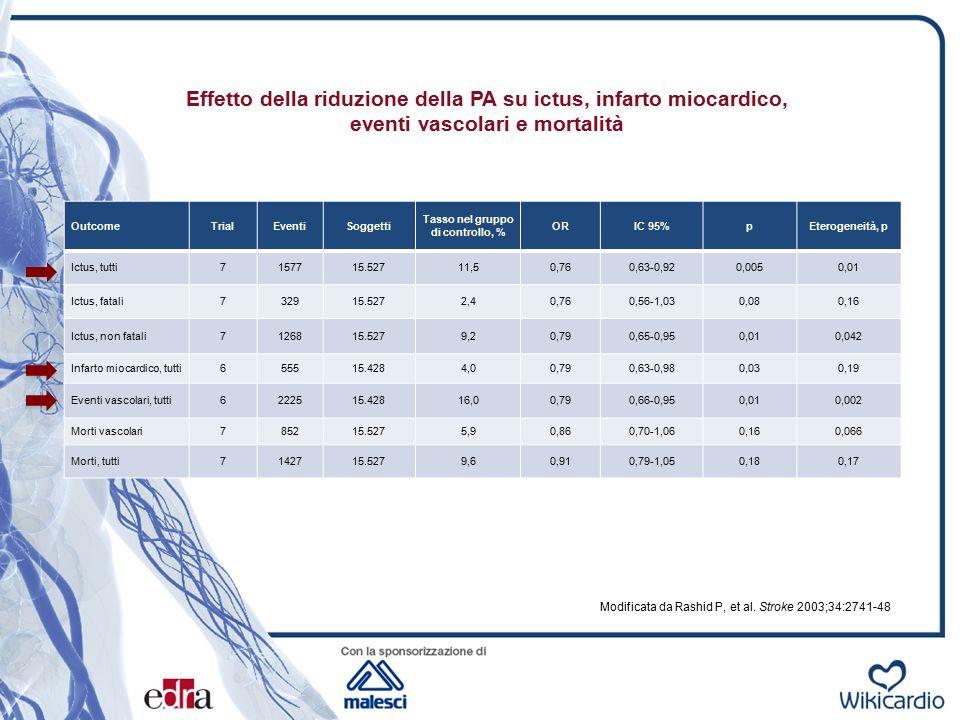 Effetto della riduzione della PA su ictus, infarto miocardico, eventi vascolari e mortalità Modificata da Rashid P, et al. Stroke 2003;34:2741-48 Outc