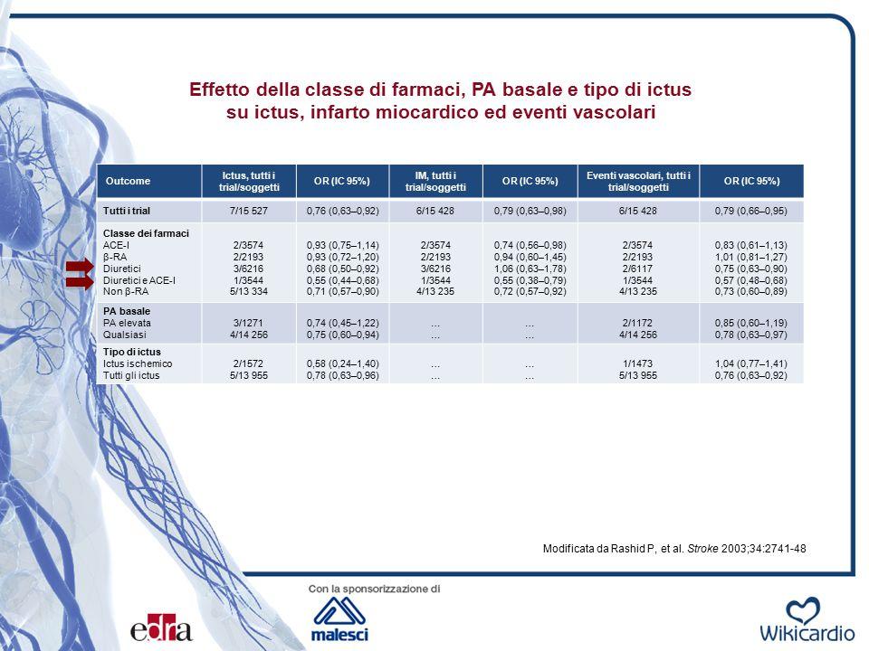 Effetto della classe di farmaci, PA basale e tipo di ictus su ictus, infarto miocardico ed eventi vascolari Modificata da Rashid P, et al. Stroke 2003