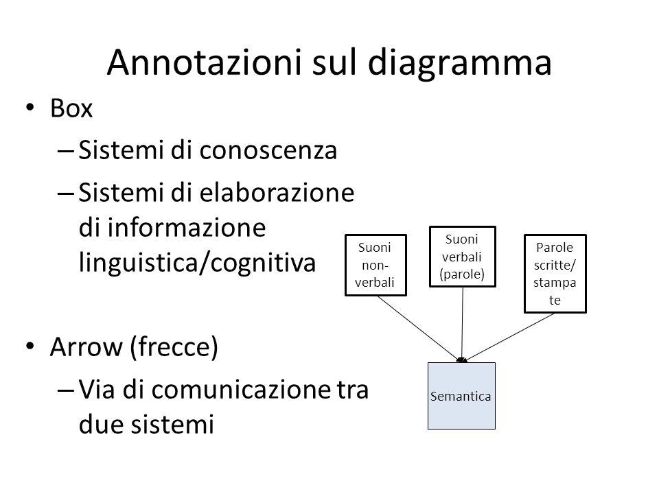 Annotazioni sul diagramma Box – Sistemi di conoscenza – Sistemi di elaborazione di informazione linguistica/cognitiva Arrow (frecce) – Via di comunica