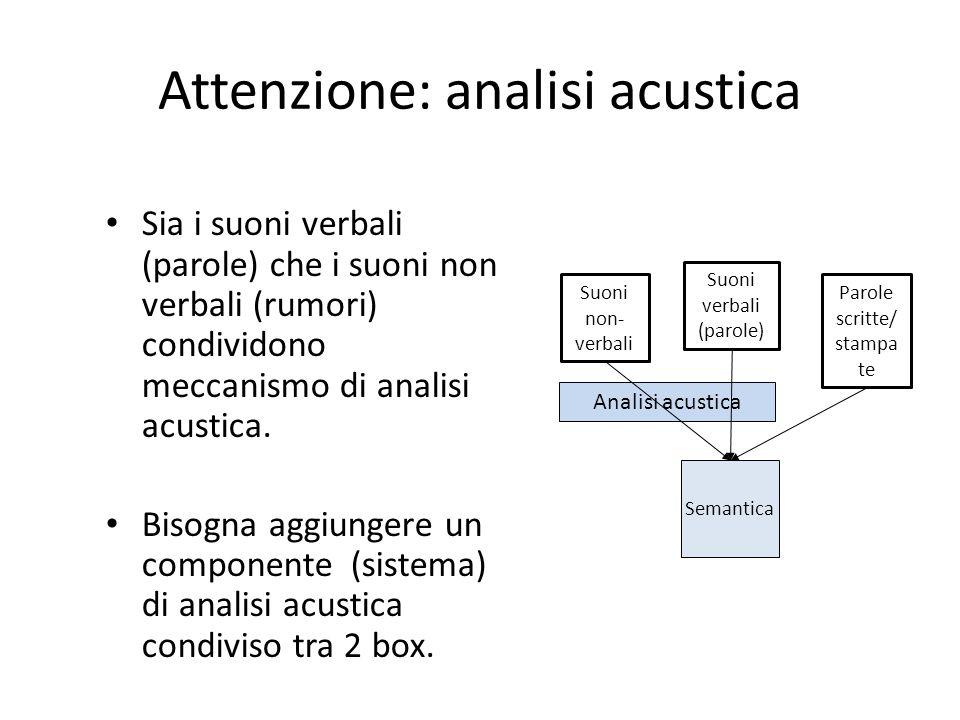 Attenzione: analisi acustica Sia i suoni verbali (parole) che i suoni non verbali (rumori) condividono meccanismo di analisi acustica. Bisogna aggiung