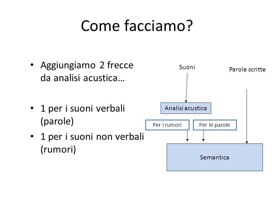 Come facciamo? Aggiungiamo 2 frecce da analisi acustica… 1 per i suoni verbali (parole) 1 per i suoni non verbali (rumori) Parole scritte Suoni Semant