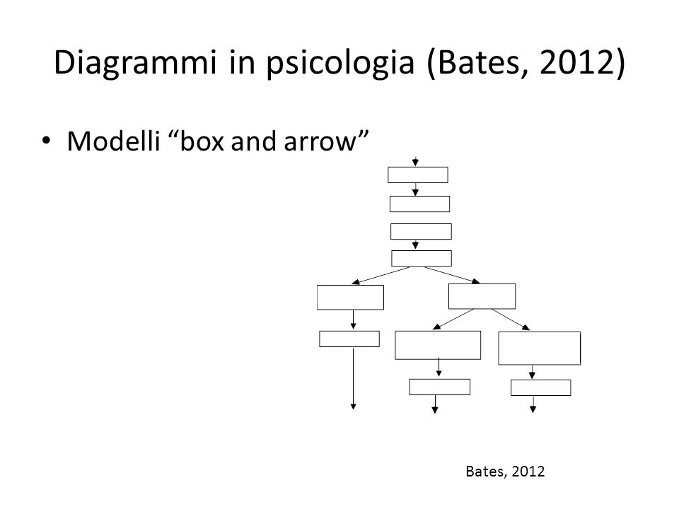 "Diagrammi in psicologia (Bates, 2012) Modelli ""box and arrow"" Bates, 2012"