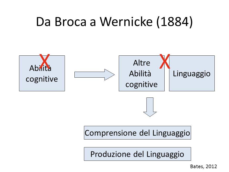 Wernicke (1874) Tan , paziente di Broca presentava deficit nell'output verbale (produzione) – La comprensione era meno compromessa.
