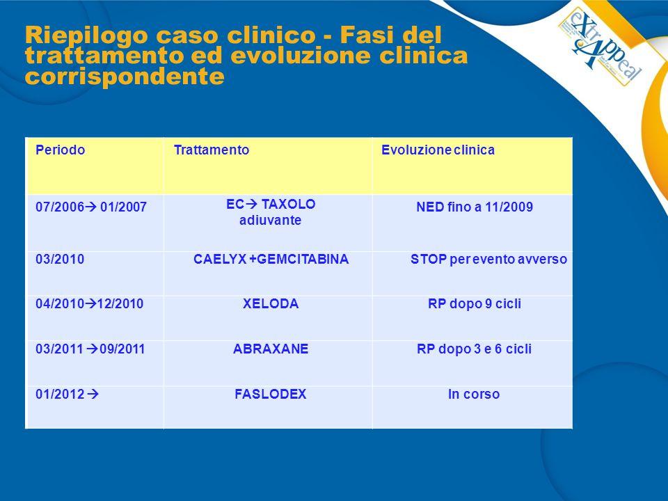 Riepilogo caso clinico - Fasi del trattamento ed evoluzione clinica corrispondente PeriodoTrattamentoEvoluzione clinica 07/2006  01/2007 EC  TAXOLO