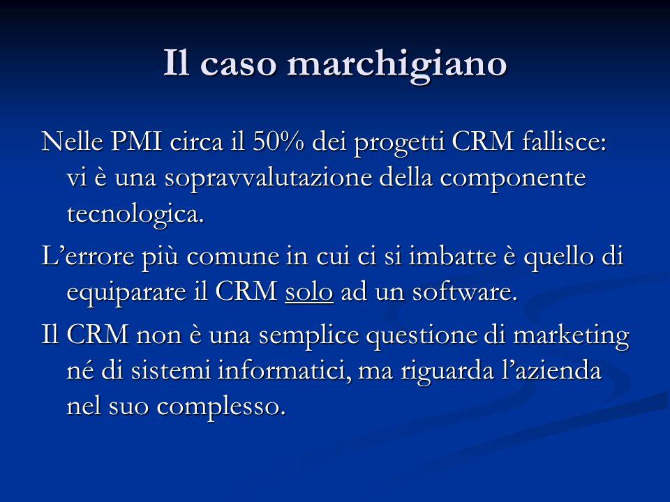 Il caso marchigiano Nelle PMI circa il 50% dei progetti CRM fallisce: vi è una sopravvalutazione della componente tecnologica.