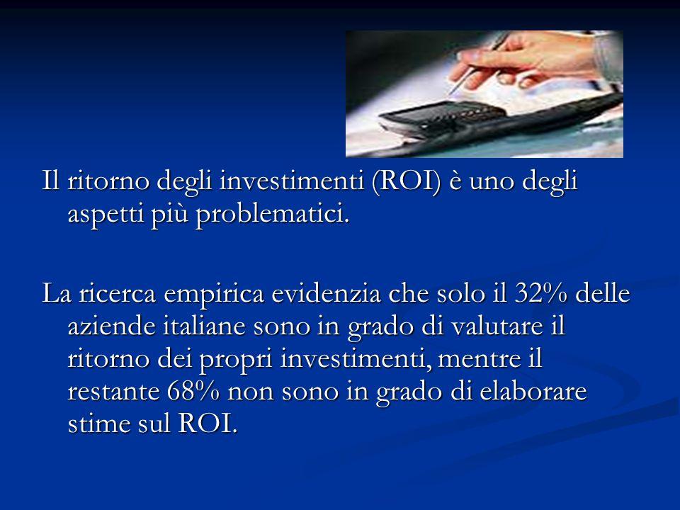 Il ritorno degli investimenti (ROI) è uno degli aspetti più problematici.