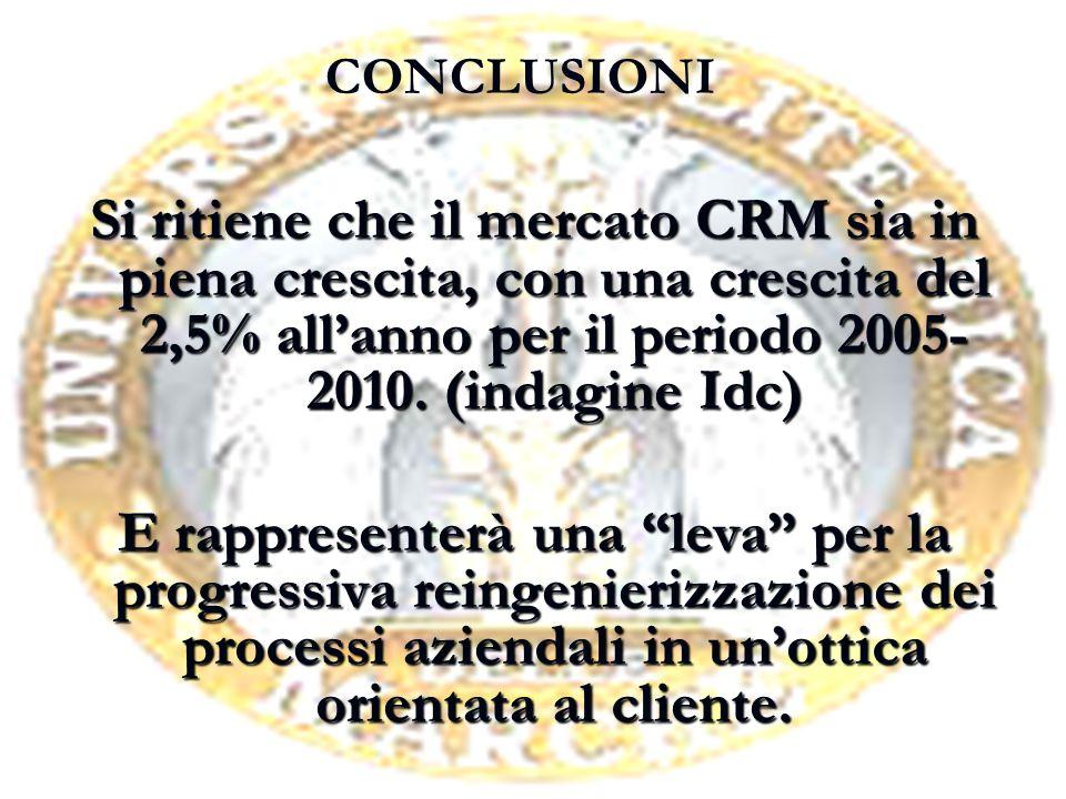 CONCLUSIONE Si ritiene che il mercato CRM sia in piena crescita, con una crescita del 2,5% all'anno per il periodo 2005- 2010.