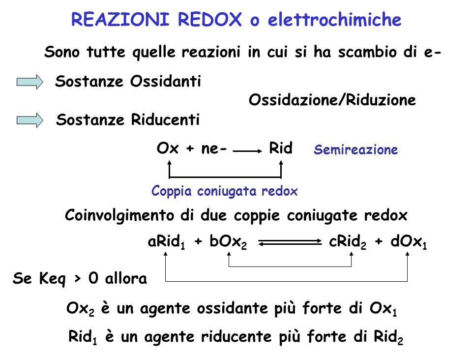 REAZIONI REDOX o elettrochimiche Sono tutte quelle reazioni in cui si ha scambio di e- Sostanze Ossidanti Sostanze Riducenti Ossidazione/Riduzione Ox + ne- Rid Coppia coniugata redox Semireazione Coinvolgimento di due coppie coniugate redox aRid 1 + bOx 2 cRid 2 + dOx 1 Se Keq > 0 allora Ox 2 è un agente ossidante più forte di Ox 1 Rid 1 è un agente riducente più forte di Rid 2
