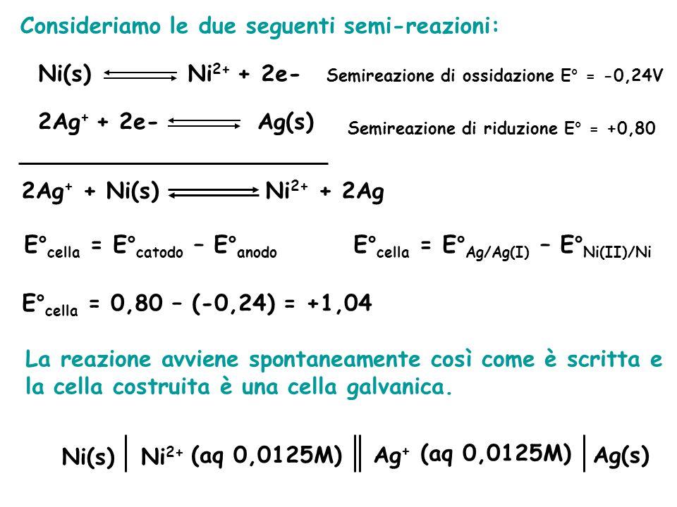 Consideriamo le due seguenti semi-reazioni: Ni(s) Ni 2+ + 2e- Semireazione di ossidazione E° = -0,24V 2Ag + + 2e- Ag(s) Semireazione di riduzione E° = +0,80 2Ag + + Ni(s) Ni 2+ + 2Ag E° cella = E° catodo – E° anodo E° cella = E° Ag/Ag(I) – E° Ni(II)/Ni E° cella = 0,80 – (-0,24) = +1,04 La reazione avviene spontaneamente così come è scritta e la cella costruita è una cella galvanica.