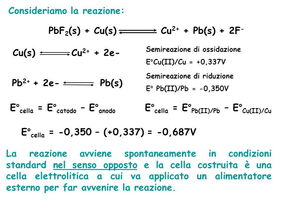 Consideriamo la reazione: PbF 2 (s) + Cu(s) Cu 2+ + Pb(s) + 2F - Cu(s) Cu 2+ + 2e- Semireazione di ossidazione E°Cu(II)/Cu = +0,337V Pb 2+ + 2e- Pb(s) Semireazione di riduzione E° Pb(II)/Pb = -0,350V E° cella = E° catodo – E° anodo E° cella = E° Pb(II)/Pb – E° Cu(II)/Cu E° cella = -0,350 – (+0,337) = -0,687V La reazione avviene spontaneamente in condizioni standard nel senso opposto e la cella costruita è una cella elettrolitica a cui va applicato un alimentatore esterno per far avvenire la reazione.