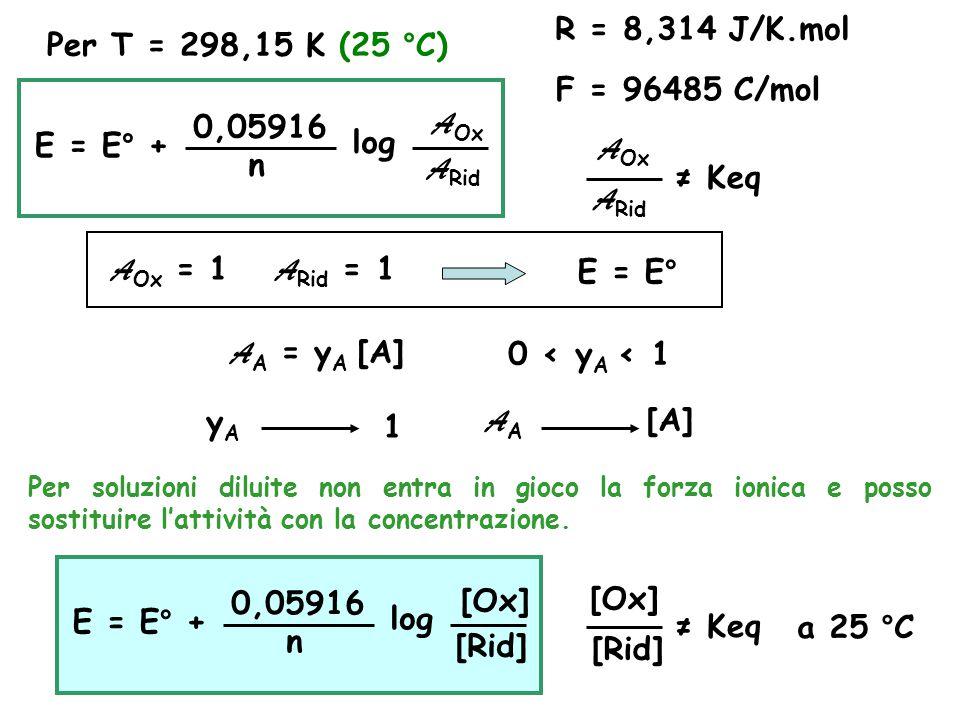 Per T = 298,15 K (25 °C) R = 8,314 J/K.mol F = 96485 C/mol E = E° + 0,05916 n log A Rid A Ox A Rid A Ox ≠ Keq A Ox = 1 A Rid = 1E = E° A A = у A [A]0 < у A < 1 уAуA 1 A A [A] Per soluzioni diluite non entra in gioco la forza ionica e posso sostituire l'attività con la concentrazione.