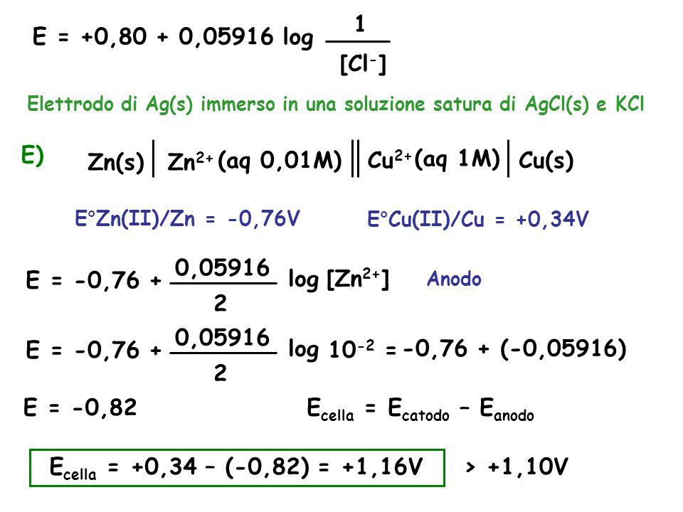 E = +0,80 + 0,05916 1 [Cl - ] log Elettrodo di Ag(s) immerso in una soluzione satura di AgCl(s) e KCl E) Zn(s)Zn 2+ (aq 0,01M)Cu(s)Cu 2+ (aq 1M) E°Zn(II)/Zn = -0,76V E°Cu(II)/Cu = +0,34V E = -0,76 + 0,05916 2 log [Zn 2+ ] E = -0,76 + 0,05916 2 log 10 -2 = -0,76 + (-0,05916) E = -0,82 Anodo E cella = E catodo – E anodo E cella = +0,34 – (-0,82) = +1,16V > +1,10V