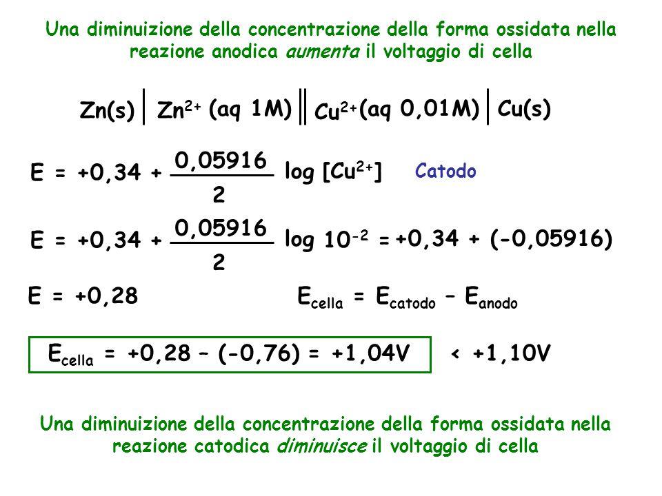 Una diminuizione della concentrazione della forma ossidata nella reazione anodica aumenta il voltaggio di cella Zn(s)Zn 2+ (aq 1M)Cu(s) Cu 2+ (aq 0,01M) E = +0,34 + 0,05916 2 log [Cu 2+ ] E = +0,34 + 0,05916 2 log 10 -2 = +0,34 + (-0,05916) Catodo E = +0,28E cella = E catodo – E anodo E cella = +0,28 – (-0,76) = +1,04V < +1,10V Una diminuizione della concentrazione della forma ossidata nella reazione catodica diminuisce il voltaggio di cella