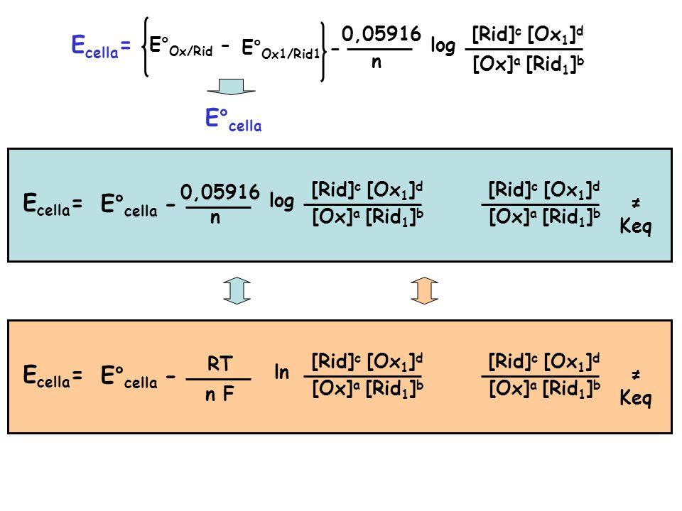 E cella = E° Ox/Rid - E° Ox1/Rid1 0,05916 n log [Ox] a [Rid] c [Ox 1 ] d [Rid 1 ] b E° cella E cella =E° cella - 0,05916 n log [Ox] a [Rid] c [Ox 1 ] d [Rid 1 ] b [Ox] a [Rid] c [Ox 1 ] d [Rid 1 ] b ≠ Keq E cella =E° cella - RT n F ln [Ox] a [Rid] c [Ox 1 ] d [Rid 1 ] b [Ox] a [Rid] c [Ox 1 ] d [Rid 1 ] b ≠ Keq - -