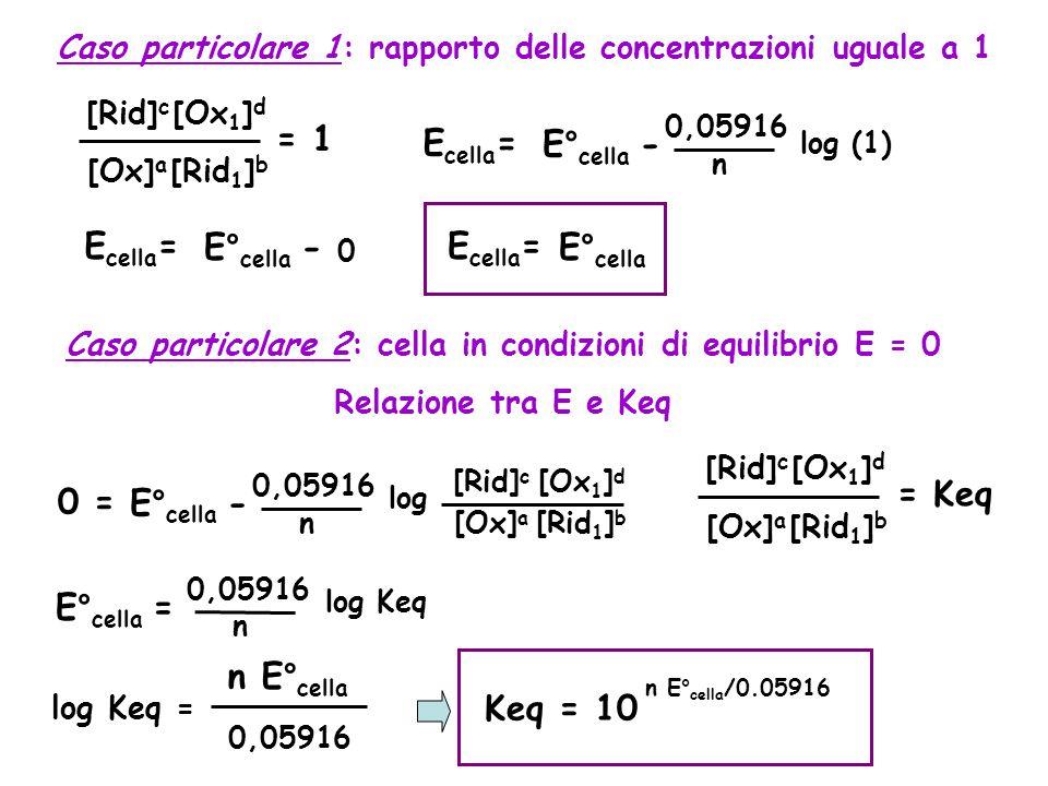 Caso particolare 1: rapporto delle concentrazioni uguale a 1 [Ox] a [Rid] c [Ox 1 ] d [Rid 1 ] b = 1 E cella =E° cella - 0,05916 n log (1) E cella =E° cella - 0 E cella =E° cella Caso particolare 2: cella in condizioni di equilibrio E = 0 Relazione tra E e Keq 0 =E° cella - 0,05916 n log [Ox] a [Rid] c [Ox 1 ] d [Rid 1 ] b [Ox] a [Rid] c [Ox 1 ] d [Rid 1 ] b = Keq E° cella = 0,05916 n log Keq log Keq = n E° cella 0,05916 Keq = 10 n E° cella /0.05916