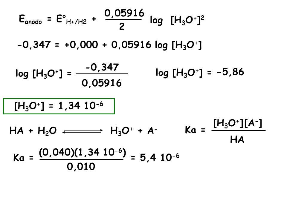 E anodo = E° H+/H2 + 0,05916 log[H 3 O + ] 2 -0,347 = +0,000 + 0,05916 log [H 3 O + ] 2 log [H 3 O + ] = -0,347 0,05916 log [H 3 O + ] = -5,86 [H 3 O + ] = 1,34 10 -6 HA + H 2 O H 3 O + + A - Ka = HA [A - ][H 3 O + ] Ka = (0,040)(1,34 10 -6 ) 0,010 = 5,4 10 -6