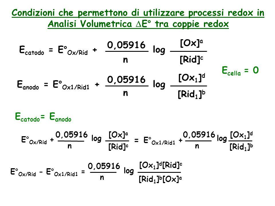 Condizioni che permettono di utilizzare processi redox in Analisi Volumetrica  E° tra coppie redox E catodo = E° Ox/Rid + 0,05916 n log [Ox] a [Rid] c E anodo = E° Ox1/Rid1 + 0,05916 n log [Ox 1 ] d [Rid 1 ] b E cella = 0 E catodo =E anodo = E° Ox/Rid + 0,05916 n log [Ox] a [Rid] c E° Ox1/Rid1 + 0,05916 n log [Ox 1 ] d [Rid 1 ] b E° Ox/Rid -E° Ox1/Rid1 = 0,05916 n log [Ox 1 ] d [Rid 1 ] b [Rid] c [Ox] a