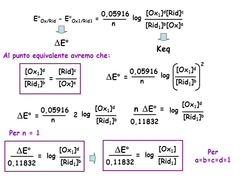 E° Ox/Rid -E° Ox1/Rid1 = 0,05916 n log [Ox 1 ] d [Rid 1 ] b [Rid] c [Ox] a  E° Keq Al punto equivalente avremo che: [Ox 1 ] d [Rid 1 ] b = [Rid] c [Ox] a  E° = 0,05916 n log [Ox 1 ] d [Rid 1 ] b 2  E° = 0,05916 n log [Rid 1 ] b [Ox 1 ] d 2 n  E° = 0,11832 [Rid 1 ] b [Ox 1 ] d log Per n = 1  E° 0,11832 [Rid 1 ] b [Ox 1 ] d log =  E° 0,11832 [Rid 1 ] [Ox 1 ] log = Per a=b=c=d=1