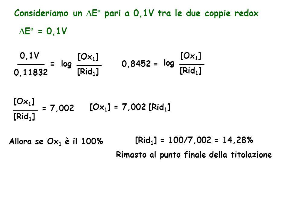 Consideriamo un  E° pari a 0,1V tra le due coppie redox  E° = 0,1V 0,11832 [Rid 1 ] [Ox 1 ] log = 0,1V 0,8452 = [Rid 1 ] [Ox 1 ] log [Rid 1 ] [Ox 1 ] = 7,002 [Ox 1 ] = 7,002 [Rid 1 ] Allora se Ox 1 è il 100% [Rid 1 ] = 100/7,002 = 14,28% Rimasto al punto finale della titolazione