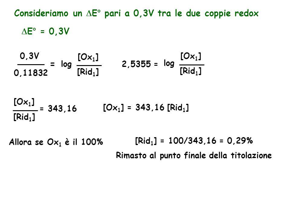Consideriamo un  E° pari a 0,3V tra le due coppie redox  E° = 0,3V 0,11832 [Rid 1 ] [Ox 1 ] log = 0,3V 2,5355 = [Rid 1 ] [Ox 1 ] log [Rid 1 ] [Ox 1 ] = 343,16 [Ox 1 ] = 343,16 [Rid 1 ] Allora se Ox 1 è il 100% [Rid 1 ] = 100/343,16 = 0,29% Rimasto al punto finale della titolazione
