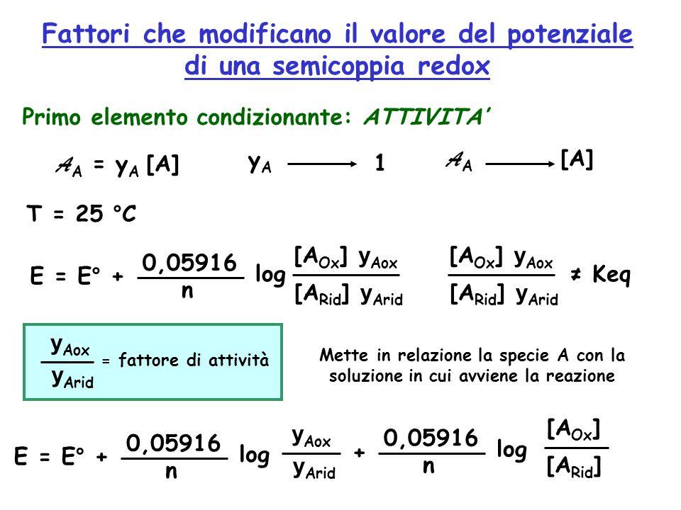 Fattori che modificano il valore del potenziale di una semicoppia redox Primo elemento condizionante: ATTIVITA' A A = у A [A] уAуA 1 A A [A] E = E° + 0,05916 n log [A Ox ] y Aox ≠ Keq T = 25 °C [A Rid ] y Arid [A Ox ] y Aox [A Rid ] y Arid y Aox y Arid = fattore di attività Mette in relazione la specie A con la soluzione in cui avviene la reazione E = E° + 0,05916 n log y Aox y Arid + 0,05916 n log [A Ox ] [A Rid ]