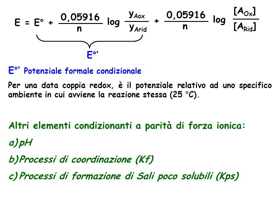 E = E° + 0,05916 n log y Aox y Arid + 0,05916 n log [A Ox ] [A Rid ] E°' E°' Potenziale formale condizionale Per una data coppia redox, è il potenziale relativo ad uno specifico ambiente in cui avviene la reazione stessa (25 °C).