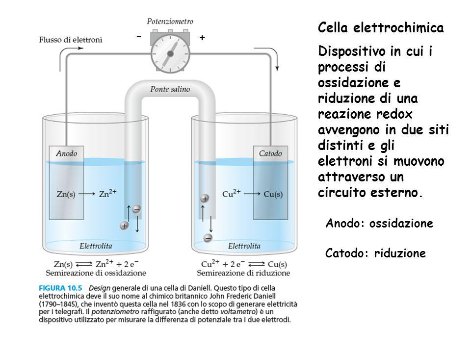 Cella elettrochimica Dispositivo in cui i processi di ossidazione e riduzione di una reazione redox avvengono in due siti distinti e gli elettroni si muovono attraverso un circuito esterno.