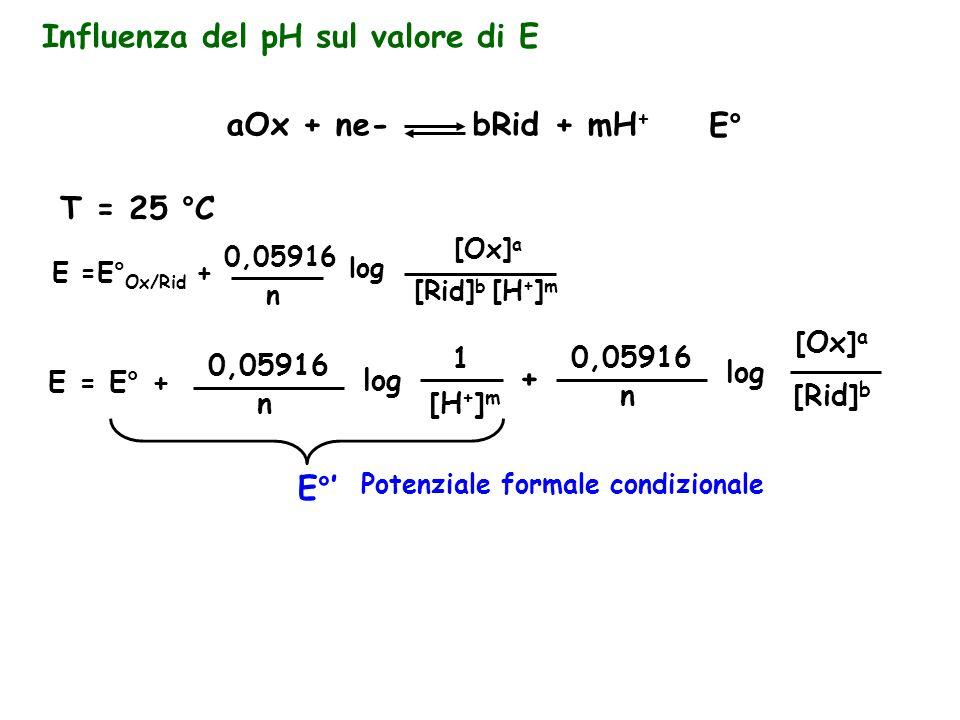 Influenza del pH sul valore di E aOx + ne- bRid + mH + E° T = 25 °C E =E° Ox/Rid + 0,05916 n log [Ox] a [Rid] b [H + ] m E = E° + 0,05916 n log 1 + 0,05916 n log [Ox] a [Rid] b [H + ] m E°' Potenziale formale condizionale