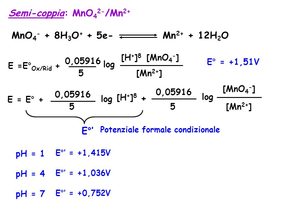 Semi-coppia: MnO 4 2- /Mn 2+ MnO 4 - + 8H 3 O + + 5e- Mn 2+ + 12H 2 O E° = +1,51V E =E° Ox/Rid + 0,05916 5 log [Mn 2+ ] [H + ] 8 [MnO 4 - ] E = E° + 0,05916 5 log + 0,05916 5 log [H + ] 8 E°' Potenziale formale condizionale [Mn 2+ ] [MnO 4 - ] pH = 1 E°' = +1,415V pH = 4 E°' = +1,036V pH = 7 E°' = +0,752V