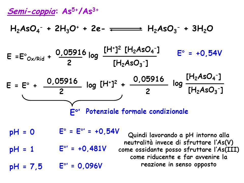 Semi-coppia: As 5+ /As 3+ H 2 AsO 4 - + 2H 3 O + + 2e- H 2 AsO 3 - + 3H 2 O E° = +0,54V E =E° Ox/Rid + 0,05916 2 log [H 2 AsO 3 - ] [H + ] 2 [H 2 AsO 4 - ] E = E° + 0,05916 2 log + 0,05916 2 log [H + ] 2 E°' Potenziale formale condizionale [H 2 AsO 3 - ] [H 2 AsO 4 - ] pH = 0 E° = E°' = +0,54V pH = 1 E°' = +0,481V pH = 7,5 E°' = 0,096V Quindi lavorando a pH intorno alla neutralità invece di sfruttare l'As(V) come ossidante posso sfruttare l'As(III) come riducente e far avvenire la reazione in senso opposto