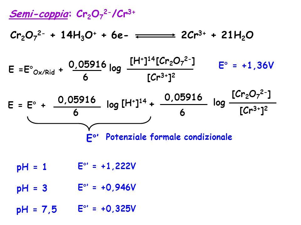 Semi-coppia: Cr 2 O 7 2- /Cr 3+ Cr 2 O 7 2- + 14H 3 O + + 6e- 2Cr 3+ + 21H 2 O E° = +1,36V E =E° Ox/Rid + 0,05916 6 log [Cr 3+ ] 2 [H + ] 14 [Cr 2 O 7 2- ] E = E° + 0,05916 6 log + 0,05916 6 log [H + ] 14 E°' Potenziale formale condizionale [Cr 3+ ] 2 [Cr 2 O 7 2- ] pH = 3 E°' = +0,946V pH = 7,5 E°' = +0,325V pH = 1 E°' = +1,222V