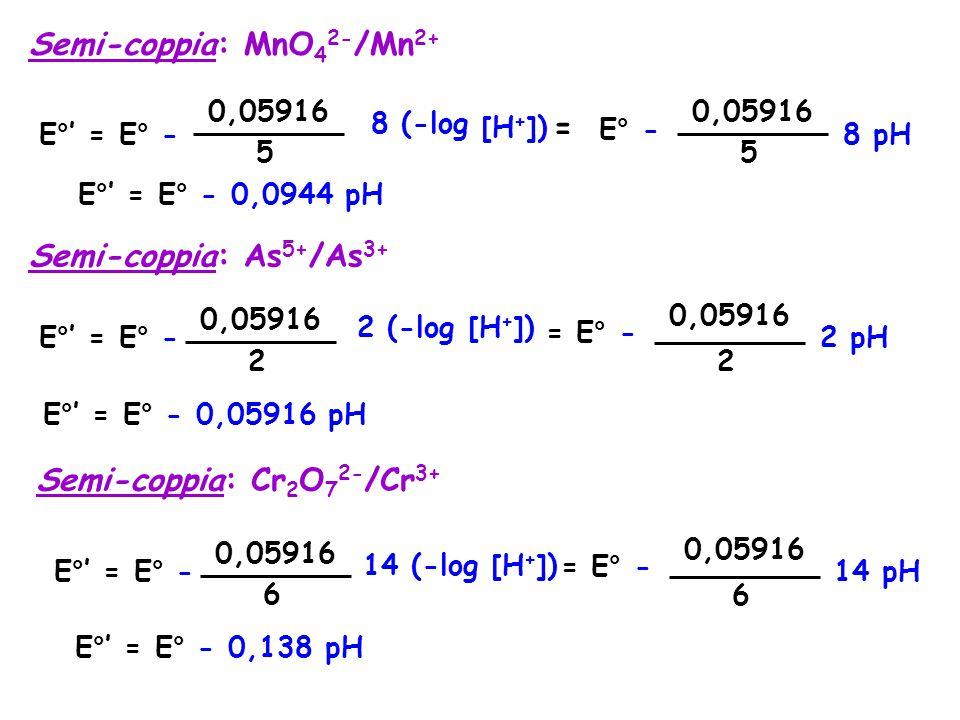 E°' = E° - 0,05916 5 8 (-log [H + ]) = E° - 0,05916 5 8 pH E°' = E° - 0,0944 pH Semi-coppia: MnO 4 2- /Mn 2+ Semi-coppia: As 5+ /As 3+ E°' = E° - 0,05916 2 2 (-log [H + ]) = E° - 0,05916 2 2 pH E°' = E° - 0,05916 pH Semi-coppia: Cr 2 O 7 2- /Cr 3+ E°' = E° - 0,05916 6 14 (-log [H + ]) = E° - 0,05916 6 14 pH E°' = E° - 0,138 pH