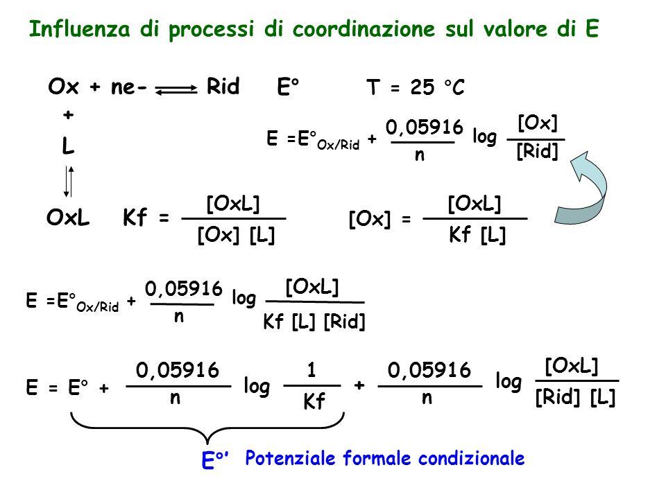 Influenza di processi di coordinazione sul valore di E Ox + ne- RidE° + L OxLKf = T = 25 °C E =E° Ox/Rid + 0,05916 n log [Ox] [Rid] [OxL] [Ox] [L] [Ox] = [OxL] Kf [L] E =E° Ox/Rid + 0,05916 n log Kf [L] [Rid] [OxL] E = E° + 0,05916 n log 1 + 0,05916 n log [Rid] [L] Kf [OxL] E°' Potenziale formale condizionale