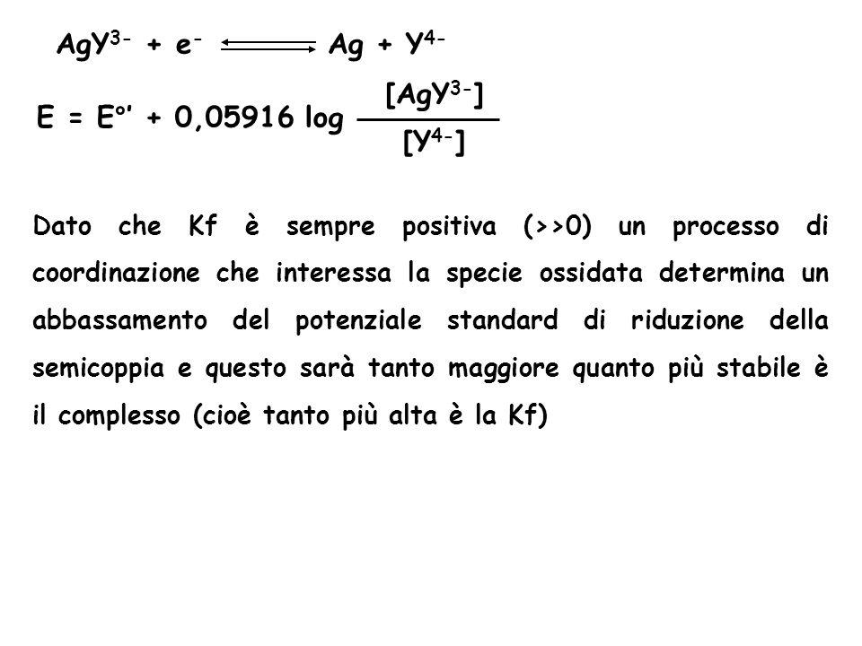 AgY 3- + e - Ag + Y 4- E = E°' + 0,05916 log [Y 4- ] [AgY 3- ] Dato che Kf è sempre positiva (>>0) un processo di coordinazione che interessa la specie ossidata determina un abbassamento del potenziale standard di riduzione della semicoppia e questo sarà tanto maggiore quanto più stabile è il complesso (cioè tanto più alta è la Kf)