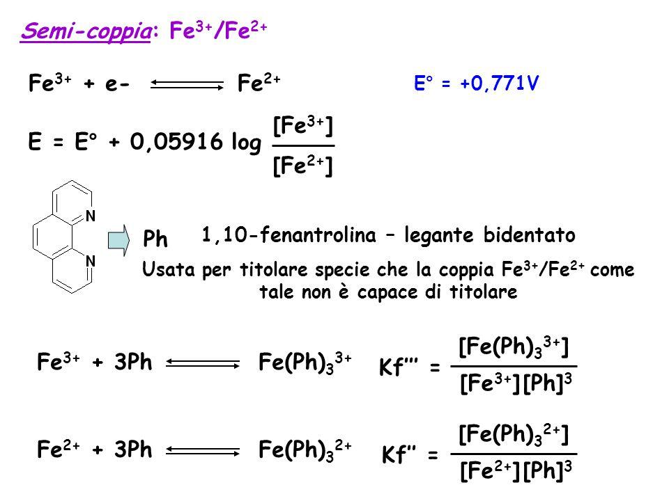 Semi-coppia: Fe 3+ /Fe 2+ E° = +0,771V Fe 3+ + e- Fe 2+ E = E° + 0,05916 log [Fe 3+ ] [Fe 2+ ] Ph 1,10-fenantrolina – legante bidentato Usata per titolare specie che la coppia Fe 3+ /Fe 2+ come tale non è capace di titolare Fe 3+ + 3Ph Fe(Ph) 3 3+ Kf''' = [Fe 3+ ][Ph] 3 [Fe(Ph) 3 3+ ] Fe 2+ + 3Ph Fe(Ph) 3 2+ Kf'' = [Fe 2+ ][Ph] 3 [Fe(Ph) 3 2+ ]