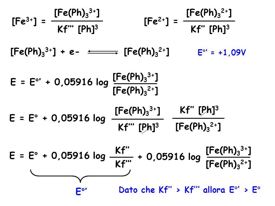 [Fe 3+ ] = Kf''' [Ph] 3 [Fe(Ph) 3 3+ ] [Fe 2+ ] = Kf'' [Ph] 3 [Fe(Ph) 3 2+ ] [Fe(Ph) 3 3+ ] + e- [Fe(Ph) 3 2+ ] E°' = +1,09V E = E°' + 0,05916 log [Fe(Ph) 3 3+ ] [Fe(Ph) 3 2+ ] E = E° + 0,05916 log Kf''' [Ph] 3 [Fe(Ph) 3 3+ ] Kf'' [Ph] 3 [Fe(Ph) 3 2+ ] E = E° + 0,05916 log Kf''' Kf'' + 0,05916 log [Fe(Ph) 3 3+ ] [Fe(Ph) 3 2+ ] E°' Dato che Kf'' > Kf''' allora E°' > E°