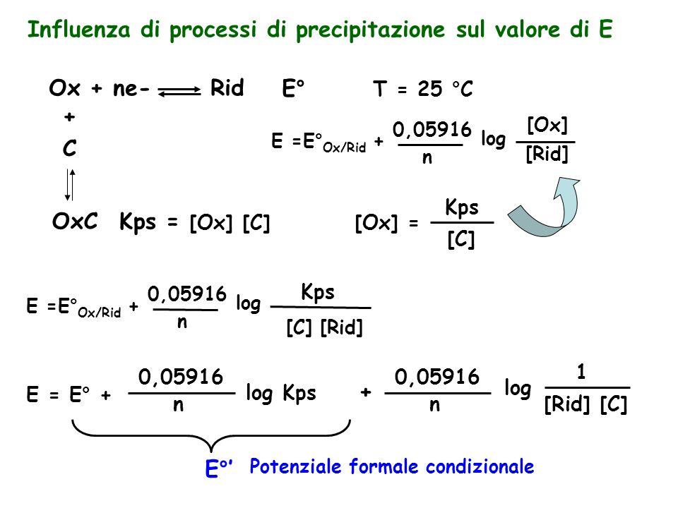 Influenza di processi di precipitazione sul valore di E Ox + ne- RidE° + C OxCKps = T = 25 °C E =E° Ox/Rid + 0,05916 n log [Ox] [Rid] [Ox] [C] [Ox] = Kps [C] E =E° Ox/Rid + 0,05916 n log [C] [Rid] Kps E = E° + 0,05916 n log Kps + 0,05916 n log [Rid] [C] 1 E°' Potenziale formale condizionale