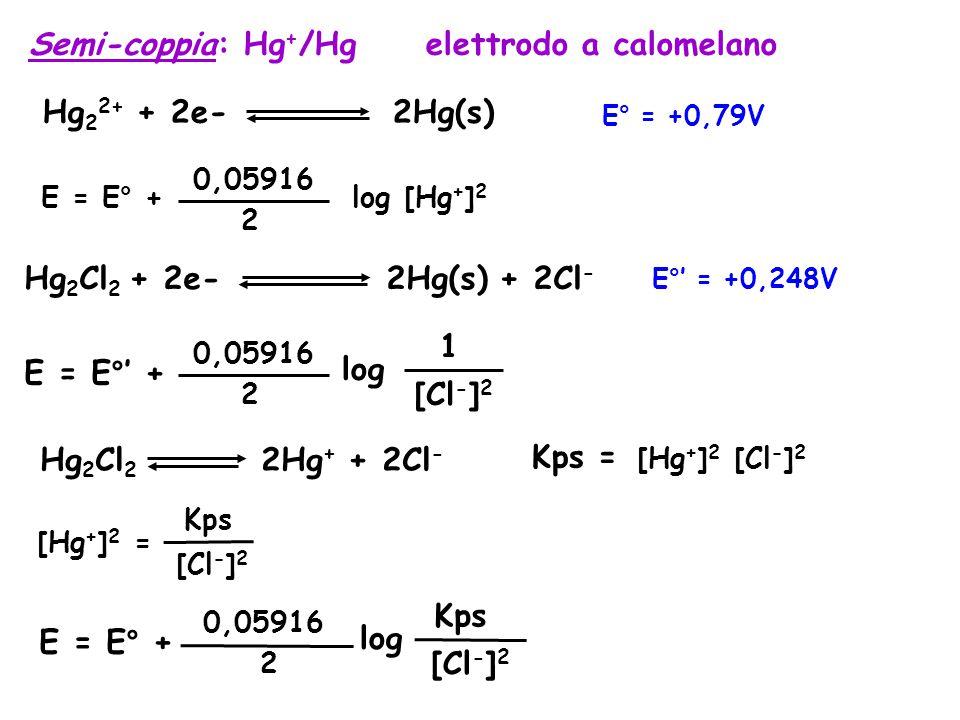 Semi-coppia: Hg + /Hg elettrodo a calomelano Hg 2 2+ + 2e- 2Hg(s) E° = +0,79V E = E° + 0,05916 2 log [Hg + ] 2 Hg 2 Cl 2 + 2e- 2Hg(s) + 2Cl - E°' = +0,248V E = E°' + 0,05916 2 [Cl - ] 2 1 log Hg 2 Cl 2 2Hg + + 2Cl - Kps = [Hg + ] 2 [Cl - ] 2 [Hg + ] 2 = Kps [Cl - ] 2 E = E° + 0,05916 2 [Cl - ] 2 Kps log
