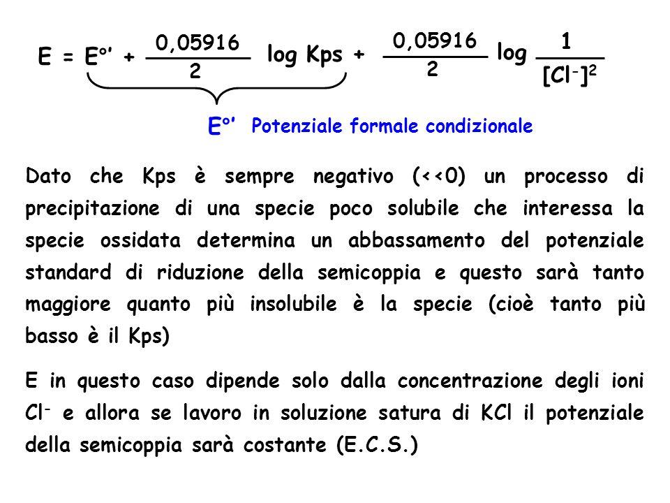 E = E°' + 0,05916 2 [Cl - ] 2 1 log Kps + 0,05916 2 log E°' Potenziale formale condizionale Dato che Kps è sempre negativo (<<0) un processo di precipitazione di una specie poco solubile che interessa la specie ossidata determina un abbassamento del potenziale standard di riduzione della semicoppia e questo sarà tanto maggiore quanto più insolubile è la specie (cioè tanto più basso è il Kps) E in questo caso dipende solo dalla concentrazione degli ioni Cl - e allora se lavoro in soluzione satura di KCl il potenziale della semicoppia sarà costante (E.C.S.)