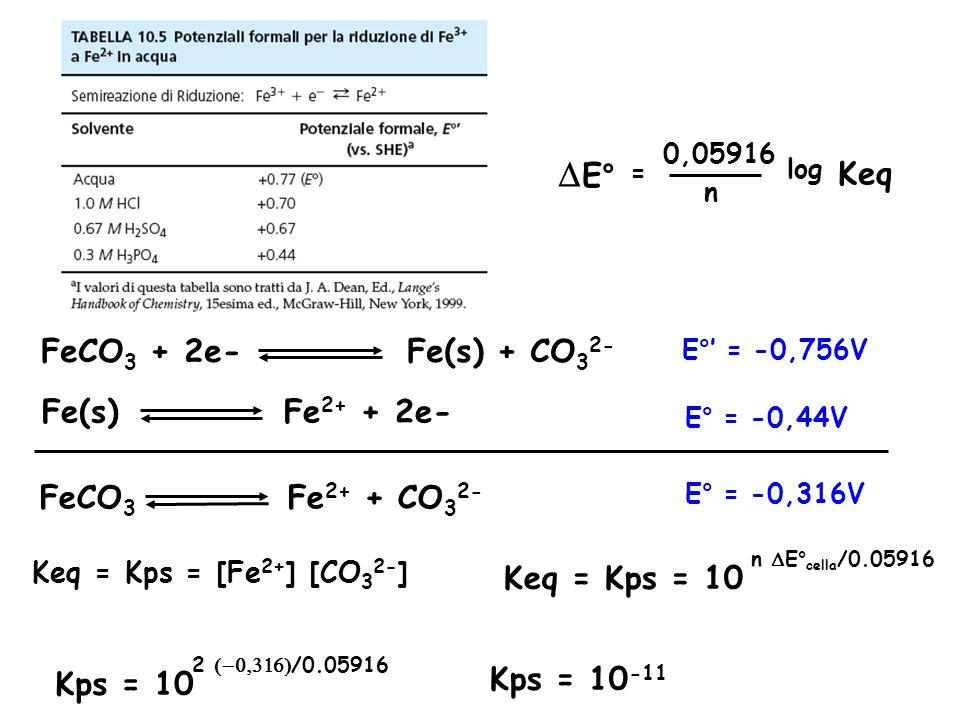 = 0,05916 n log  E° Keq FeCO 3 + 2e- Fe(s) + CO 3 2- Fe(s) Fe 2+ + 2e- FeCO 3 Fe 2+ + CO 3 2- Keq = Kps = [Fe 2+ ] [CO 3 2- ] E° = -0,44V E°' = -0,756V E° = -0,316V Keq = Kps = 10 n  E° cella /0.05916 Kps = 10 2  /0.05916 Kps = 10 -11
