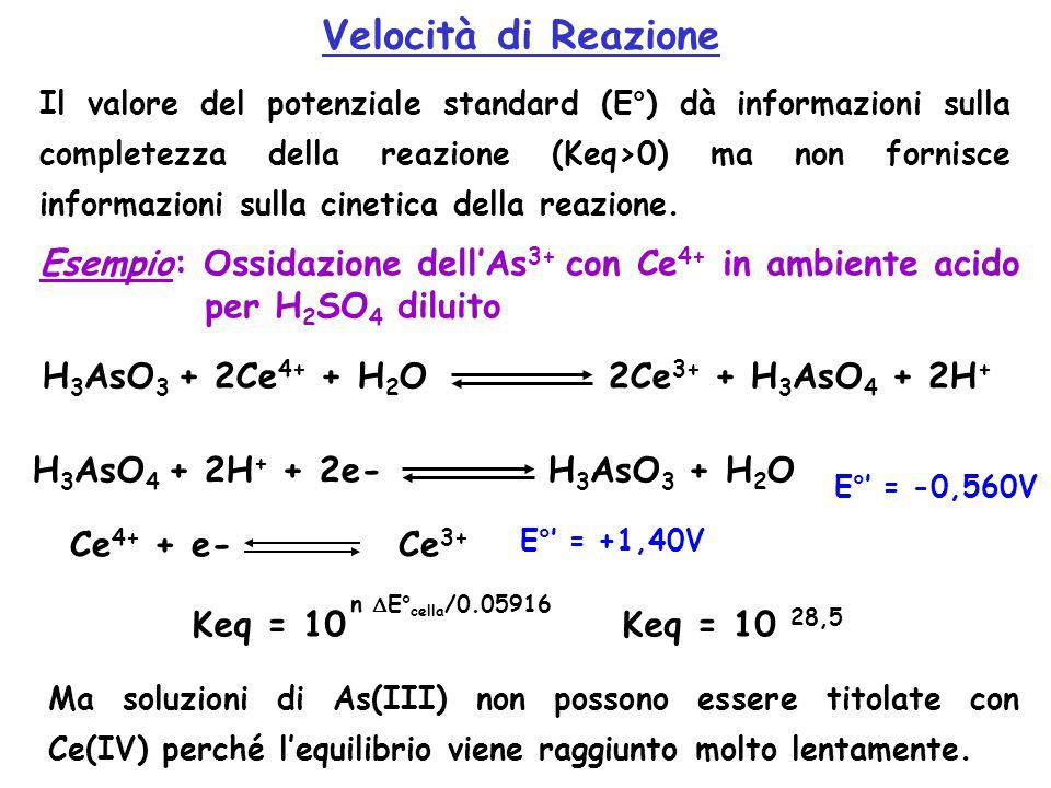 Velocità di Reazione Il valore del potenziale standard (E°) dà informazioni sulla completezza della reazione (Keq>0) ma non fornisce informazioni sulla cinetica della reazione.