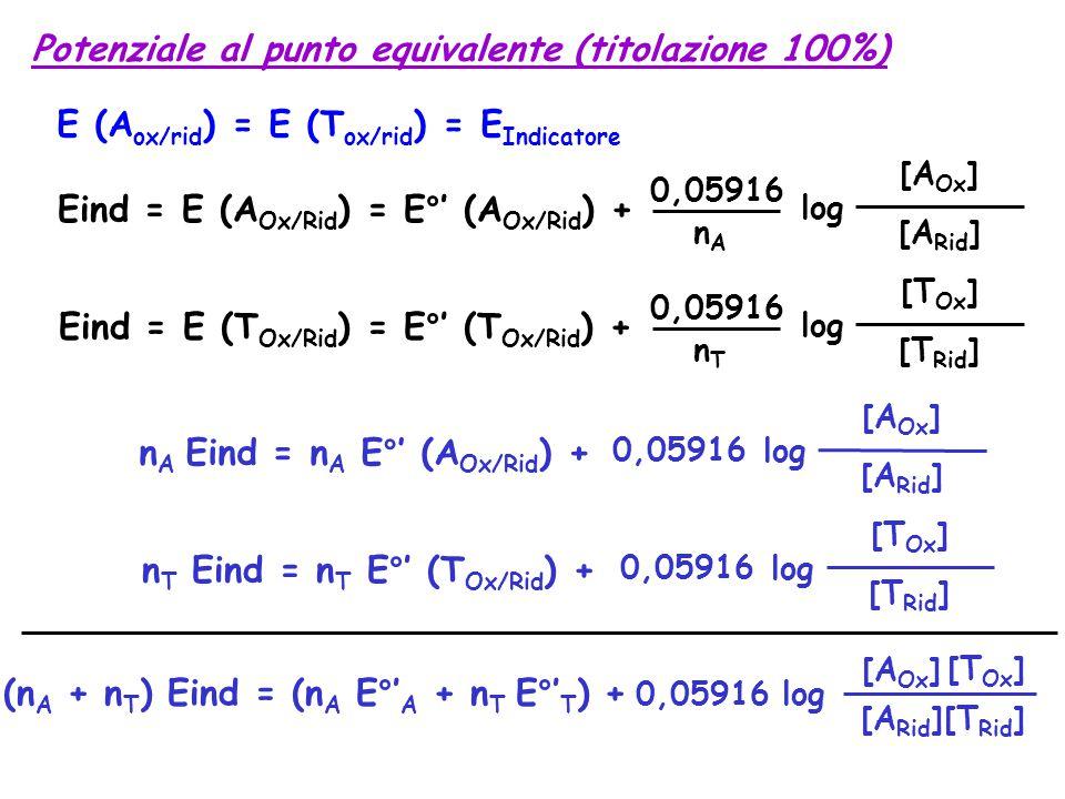 Potenziale al punto equivalente (titolazione 100%) E (A ox/rid ) = E (T ox/rid ) = E Indicatore Eind = E (A Ox/Rid ) = E°' (A Ox/Rid ) + 0,05916 nAnA log [A Ox ] [A Rid ] Eind = E (T Ox/Rid ) = E°' (T Ox/Rid ) + 0,05916 nTnT log [T Ox ] [T Rid ] n A Eind = n A E°' (A Ox/Rid ) + 0,05916 log [A Ox ] [A Rid ] n T Eind = n T E°' (T Ox/Rid ) + 0,05916 log [T Ox ] [T Rid ] (n A + n T ) Eind = (n A E°' A + n T E°' T ) + 0,05916 log [A Ox ] [T Ox ] [A Rid ][T Rid ]