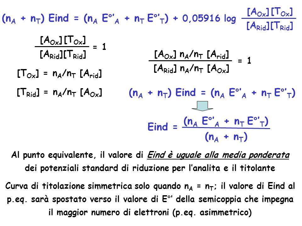 (n A + n T ) Eind = (n A E°' A + n T E°' T ) + 0,05916 log [A Ox ] [T Ox ] [A Rid ][T Rid ] [A Ox ] [T Ox ] [A Rid ][T Rid ] = 1 [T Ox ] = n A /n T [A rid ] [T Rid ] = n A /n T [A Ox ] [A Ox ] [A Rid ] n A /n T [A rid ] n A /n T [A Ox ] = 1 (n A + n T ) Eind = (n A E°' A + n T E°' T ) (n A E°' A + n T E°' T ) (n A + n T ) Eind = Al punto equivalente, il valore di Eind è uguale alla media ponderata dei potenziali standard di riduzione per l'analita e il titolante Curva di titolazione simmetrica solo quando n A = n T ; il valore di Eind al p.eq.