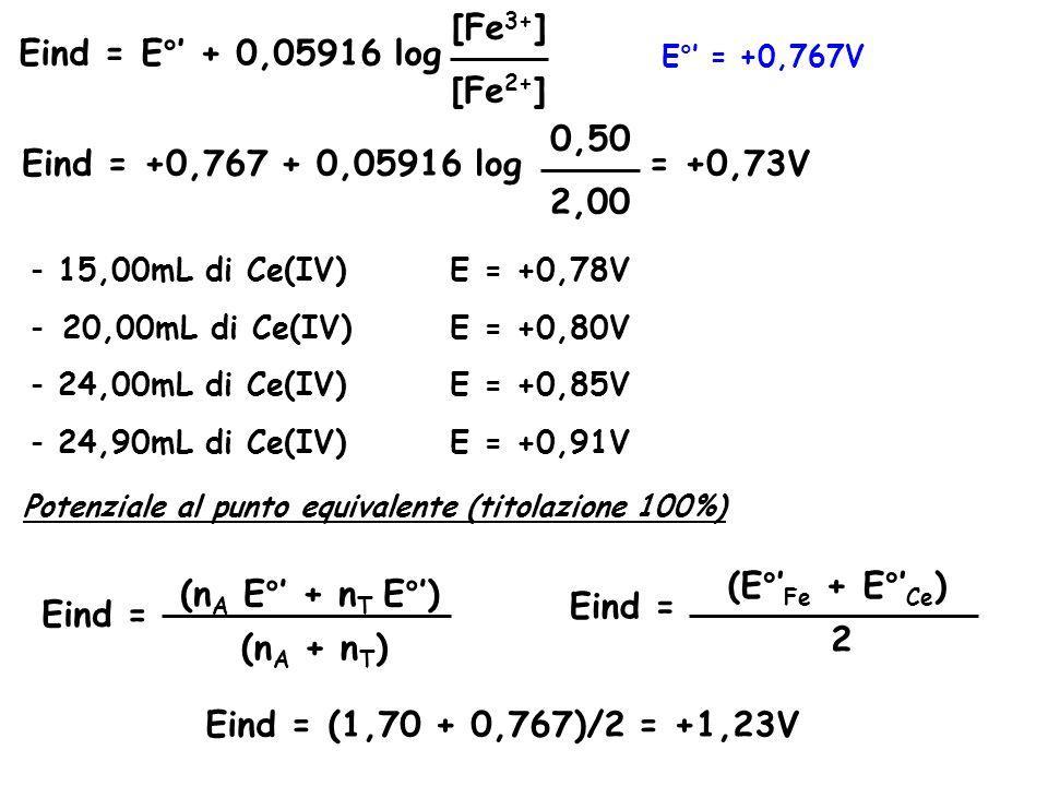 E°' = +0,767V Eind = E°' + 0,05916 log [Fe 3+ ] [Fe 2+ ] Eind = +0,767 + 0,05916 log 0,50 2,00 = +0,73V - 15,00mL di Ce(IV)E = +0,78V - 20,00mL di Ce(IV)E = +0,80V - 24,00mL di Ce(IV)E = +0,85V - 24,90mL di Ce(IV)E = +0,91V Potenziale al punto equivalente (titolazione 100%) (n A E°' + n T E°') (n A + n T ) Eind = (E°' Fe + E°' Ce ) 2 Eind = Eind = (1,70 + 0,767)/2 = +1,23V
