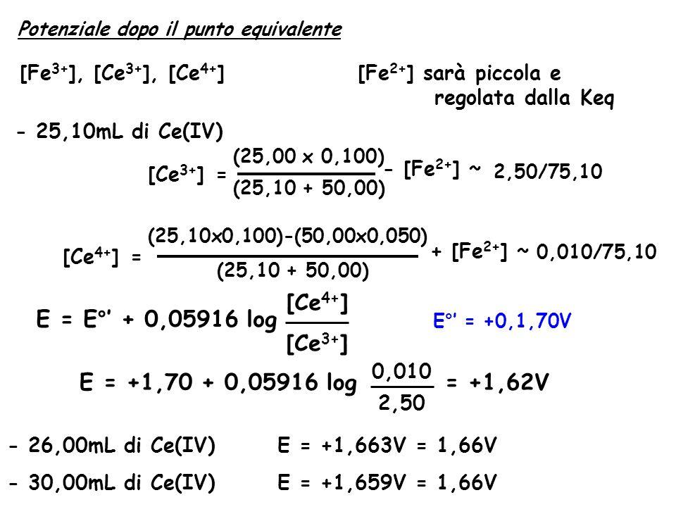 Potenziale dopo il punto equivalente [Fe 3+ ], [Ce 3+ ], [Ce 4+ ][Fe 2+ ] sarà piccola e regolata dalla Keq - 25,10mL di Ce(IV) [Ce 3+ ]= (25,00 x 0,100) (25,10 + 50,00) - [Fe 2+ ] ~ 2,50/75,10 [Ce 4+ ]= (25,10x0,100)-(50,00x0,050) (25,10 + 50,00) + [Fe 2+ ] ~ 0,010/75,10 E°' = +0,1,70V E = E°' + 0,05916 log [Ce 4+ ] [Ce 3+ ] E = +1,70 + 0,05916 log 0,010 2,50 = +1,62V - 26,00mL di Ce(IV)E = +1,663V = 1,66V - 30,00mL di Ce(IV)E = +1,659V = 1,66V