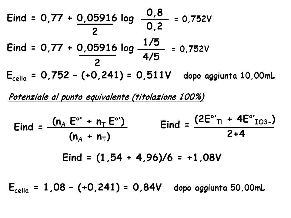 Eind = 0,77 + 0,05916 log 1/5 4/5 Eind = 0,77 + 0,05916 log 0,8 0,2 = 0,752V 2 2 E cella = 0,752 – (+0,241) = 0,511V dopo aggiunta 10,00mL Potenziale al punto equivalente (titolazione 100%) (n A E°' + n T E°') (n A + n T ) Eind = (2E°' Tl + 4E°' IO3- ) 2+4 Eind = Eind = (1,54 + 4,96)/6 = +1,08V E cella = 1,08 – (+0,241) = 0,84V dopo aggiunta 50,00mL