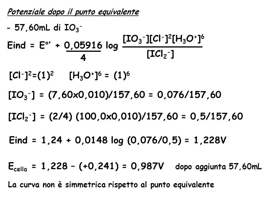 Potenziale dopo il punto equivalente - 57,60mL di IO 3 - Eind = E°' + 0,05916 log [IO 3 - ][Cl - ] 2 [H 3 O + ] 6 [ICl 2 - ] 4 [Cl - ] 2 =(1) 2 [H 3 O + ] 6 = (1) 6 [IO 3 - ] = (7,60x0,010)/157,60 = 0,076/157,60 [ICl 2 - ] = (2/4) (100,0x0,010)/157,60 = 0,5/157,60 Eind = 1,24 + 0,0148 log (0,076/0,5) = 1,228V E cella = 1,228 – (+0,241) = 0,987V dopo aggiunta 57,60mL La curva non è simmetrica rispetto al punto equivalente