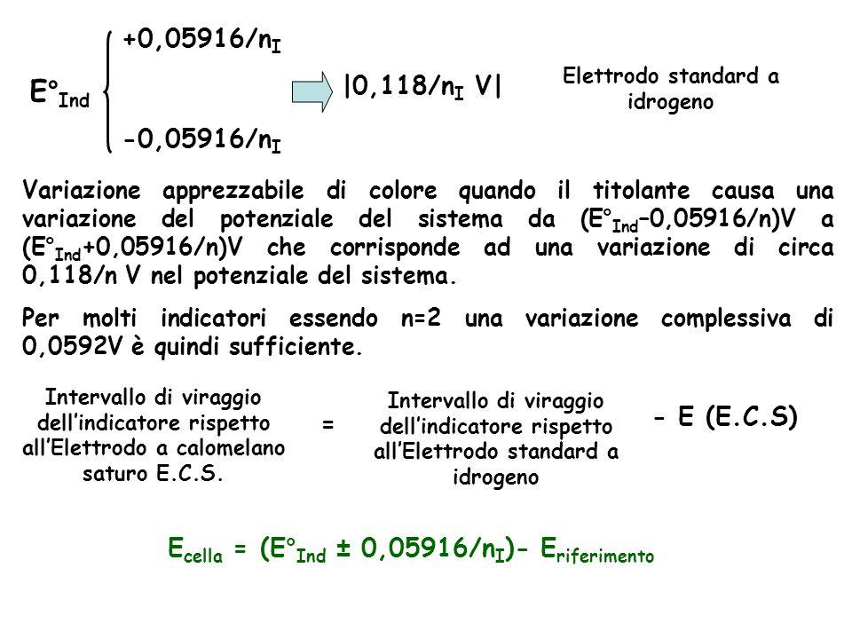 E° Ind +0,05916/n I -0,05916/n I |0,118/n I V| Variazione apprezzabile di colore quando il titolante causa una variazione del potenziale del sistema da (E° Ind –0,05916/n)V a (E° Ind +0,05916/n)V che corrisponde ad una variazione di circa 0,118/n V nel potenziale del sistema.