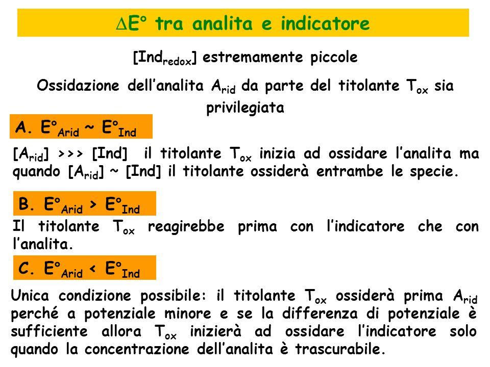  E° tra analita e indicatore [Ind redox ] estremamente piccole Ossidazione dell'analita A rid da parte del titolante T ox sia privilegiata A.