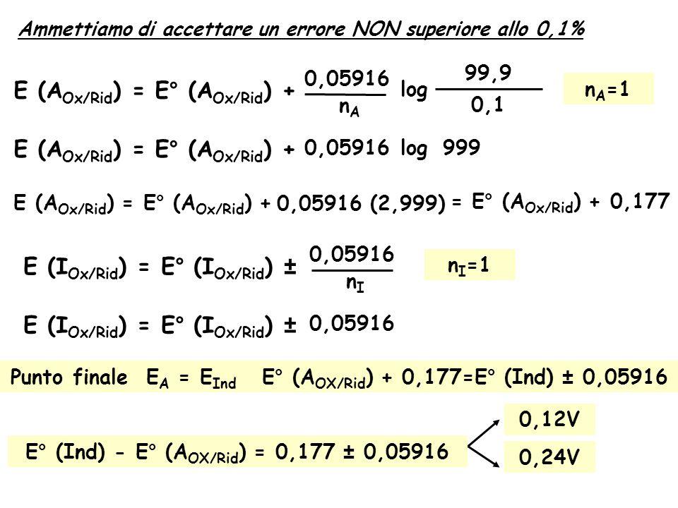 Ammettiamo di accettare un errore NON superiore allo 0,1% E (A Ox/Rid ) = E° (A Ox/Rid ) + 0,05916 nAnA log 99,9 0,1 n A =1 E (A Ox/Rid ) = E° (A Ox/Rid ) + 0,05916 log999 E (A Ox/Rid ) = E° (A Ox/Rid ) + 0,05916 (2,999) = E° (A Ox/Rid ) + 0,177 E (I Ox/Rid ) = E° (I Ox/Rid ) ± 0,05916 nInI n I =1 E (I Ox/Rid ) = E° (I Ox/Rid ) ± 0,05916 Punto finaleE A = E Ind E° (A OX/Rid ) + 0,177=E° (Ind) ± 0,05916 E° (Ind) - E° (A OX/Rid ) = 0,177 ± 0,05916 0,12V 0,24V